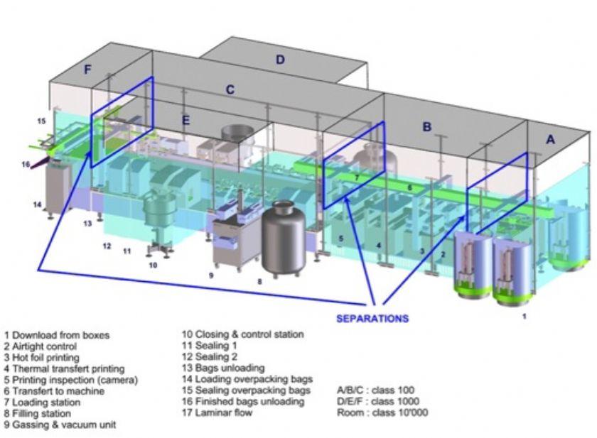 Used Line Bausch Stroebel - Filling machine - Exapro