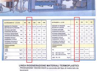 Prealpina 85 extruder 0-L/D 35 P61116014