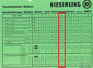 Kieserling WRPT-5 P80214181