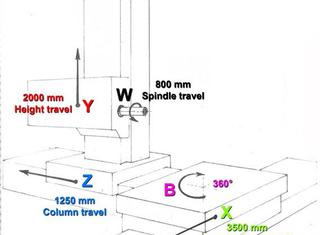 Tos X: 3500 - Y: 1250 - Z: 2000mm P210521111