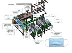 Dalian R&C Machinery Co., Ltd. DRC-PM01, DRC-PM02, DRC-PM03, DRC-BT01, DRC-BT02, DRC-EH01, DRC-EH02, DRC-EH03, Non weaved machine